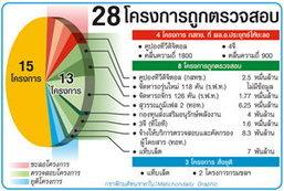 เปิด 28 โครงการถูกตรวจสอบ /บีโอไออนุมัติ18 โครงการ เงินลงทุน 1.2 แสนล้าน