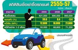 """พิษไข้""""รถคันแรก""""ยังไม่สร่าง 3ปีหนี้เสียเช่าซื้อพุ่งปรี๊ด82%"""