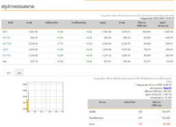 หุ้นไทยเปิดตลาดเช้านี้บวก3.96จุด