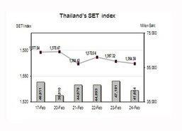 หุ้นไทยจับตาทรัมป์แถลงต่อสภาคองเกรส