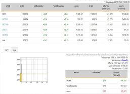 หุ้นไทยเปิดตลาดปรับตัวเพิ่มขึ้น 4.20 จุด