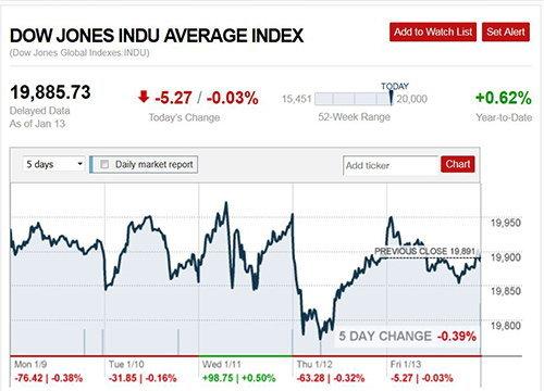ตลาดหุ้นสหรัฐ น้ำมัน ทองคำ ปิดทำการวันนี้