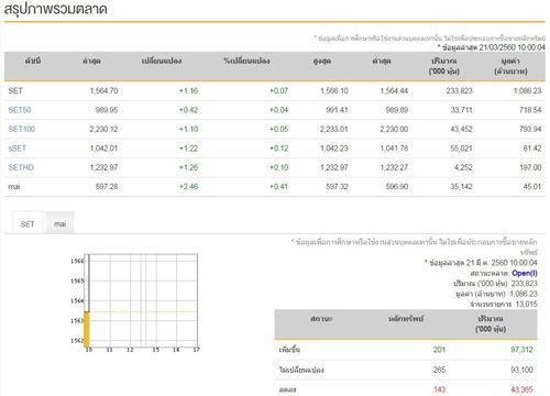 หุ้นไทยเปิดตลาดเช้านี้บวก1.16จุด