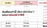 ตารางคำนวณแสดงรายการเสียภาษีเงินได้ ที่ไม่หักลดหย่อน จะเสียภาษีเท่าไหร่? ห้ามพลาด!!