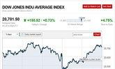 ตลาดหุ้นสหรัฐปิดบวกรับข้อมูลเศรษฐกิจ