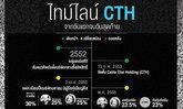 เปิดไทม์ไลน์ CTH จากดาวรุ่งกล่องดูบอลพรีเมียร์ลีก สู่ดาวล้มวงการดาวเทียม