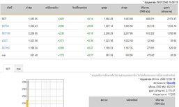 หุ้นไทยเปิดตลาดปรับตัวเพิ่มขึ้น 2.23 จุด