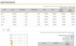 หุ้นไทยเปิดตลาดเช้านี้ ลบ 0.67 จุด