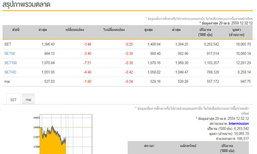 ปิดตลาดหุ้น ภาคเช้าลดลง 3.48 จุด