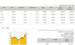 ปิดตลาดหุ้นวันนี้ปรับตัวเพิ่มขึ้น 4.70 จุด