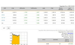 ปิดตลาดหุ้นภาคเช้าเพิ่มขึ้น7.93จุด