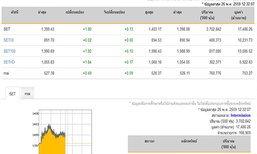 ปิดตลาดหุ้นภาคเช้า ปรับเพิ่มขึ้น 1.80 จุด