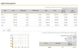หุ้นไทยเปิดตลาดเช้านี้บวก 0.72 จุด
