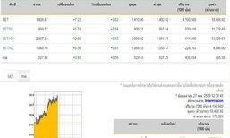 ปิดตลาดหุ้นภาคเช้าเพิ่มขึ้น 7.23 จุด