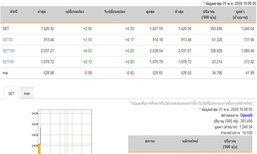 หุ้นไทยเปิดตลาดปรับตัวเพิ่มขึ้น2.80จุด