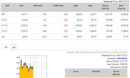 ปิดตลาดหุ้นภาคเช้าลดลง0.99จุด