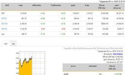 ปิดตลาดหุ้นภาคเช้าเพิ่มขึ้น 3.45 จุด
