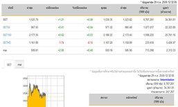 ปิดตลาดหุ้นภาคเช้าเพิ่มขึ้น 1.21 จุด