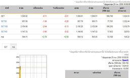 หุ้นไทยเปิดตลาดเช้านี้ลบ0.11จุด