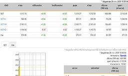 หุ้นไทยเปิดตลาดปรับตัวเพิ่มขึ้น0.49จุด