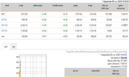 หุ้นไทยเปิดตลาดปรับตัวเพิ่มขึ้น1.88จุด