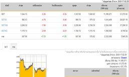 ปิดตลาดหุ้นวันนี้ปรับตัวลดลง5.26จุด