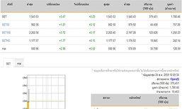 หุ้นไทยเปิดตลาดปรับตัวเพิ่มขึ้น3.47จุด