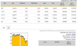 ปิดตลาดหุ้นวันนี้ปรับตัวลดลง3.45จุด