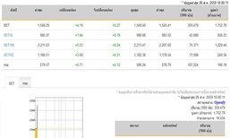 หุ้นไทยเปิดตลาดปรับตัวเพิ่มขึ้น 4.19 จุด