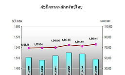 บล.กสิกรไทยเผยแนวโน้มหุ้นสัปดาห์หน้า