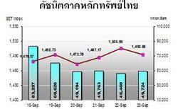 บล.กสิกรชี้หุ้นไทยจับตาข้อมูลเศรษฐกิจส.ค.