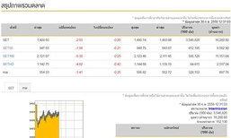 ปิดตลาดหุ้นภาคเช้าลบ2.93จุด