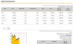 ปิดตลาดหุ้นภาคเช้าลบ3.86จุด
