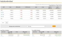 เปิดตลาดหุ้นภาคบ่ายลบ4.30จุด