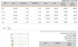 หุ้นไทยเปิดตลาดปรับตัวเพิ่มขึ้น1.93จุด