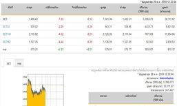 ปิดตลาดหุ้นภาคเช้าลดลง 1.93 จุด