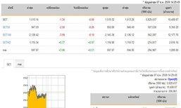 เปิดตลาดหุ้นภาคบ่ายลบ1.34จุด