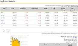 เปิดตลาดหุ้นภาคบ่ายลบ7.15จุด