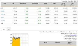 ปิดตลาดหุ้นภาคเช้าเพิ่มขึ้น4.82จุด