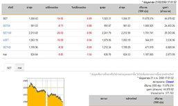 ปิดตลาดหุ้นวันนี้ ปรับตัวลดลง14.05จุด