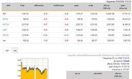 ปิดตลาดหุ้นวันนี้ ปรับตัวลดลง 4.72 จุด