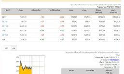 ปิดตลาดหุ้นภาคเช้าลบ4.61จุด