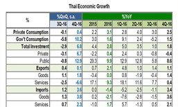 กสิกรไทยคาดGDPไตรมาส1/60โตได้ 3%