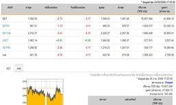 ปิดตลาดหุ้นวันนี้ปรับตัวลดลง 2.73 จุด