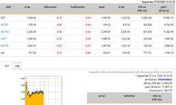 ปิดตลาดหุ้นภาคเช้าลดลง6.19จุด