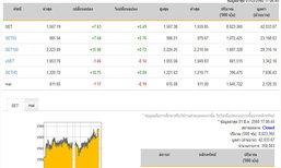 ปิดตลาดหุ้นวันนี้ ปรับตัวเพิ่มขึ้น 7.63 จุด