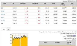 ปิดตลาดหุ้นวันนี้ ปรับตัวลดลง 2.12 จุด