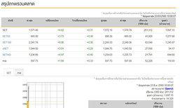 หุ้นไทยเปิดตลาดเช้านี้บวก4.82จุด
