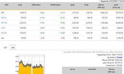 ปิดตลาดหุ้นวันนี้ ปรับตัวเพิ่มขึ้น 2.06  จุด