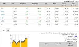 ปิดตลาดหุ้นวันนี้ปรับตัวเพิ่มขึ้น4.79จุด